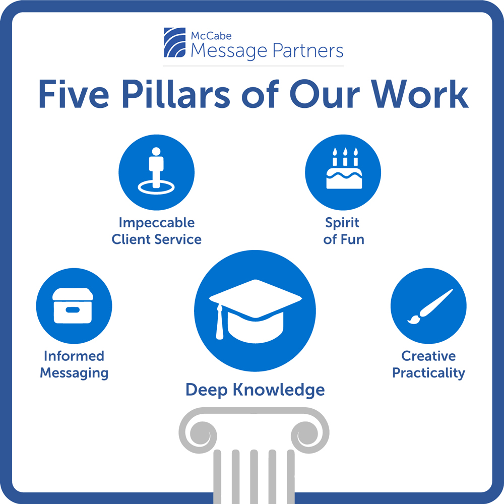 Message Partners Five Pillars